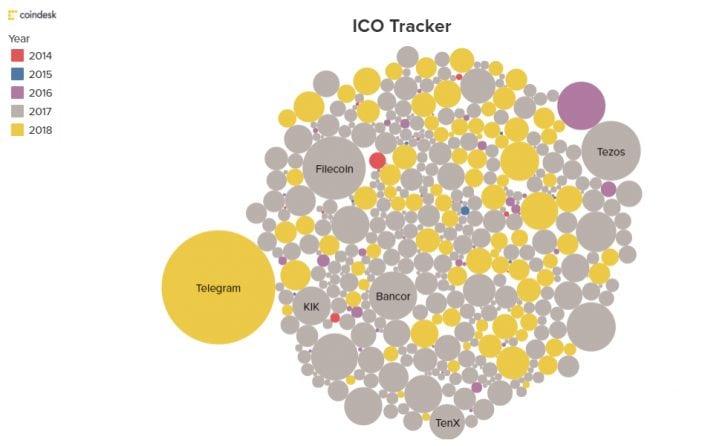 ICO Tracker